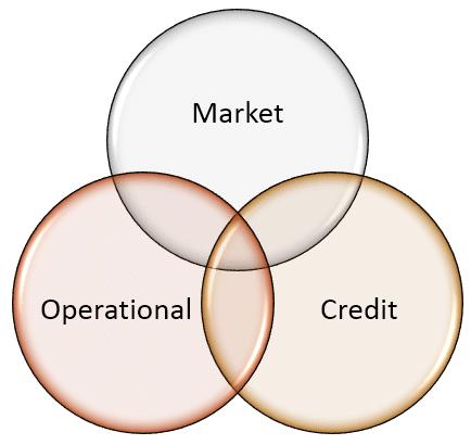 Risk Management SmartArt
