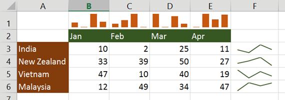 Mini charts - Bar Sparkline