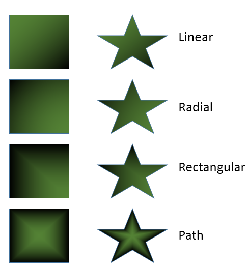 Types of gradient