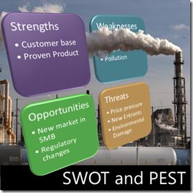 SWOT analysis poster