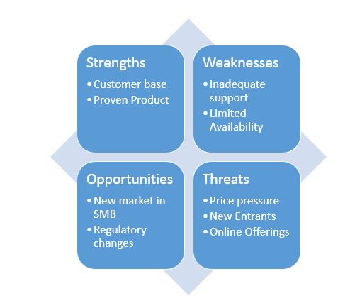 Matrix SmartArt as SWOT analysis representation