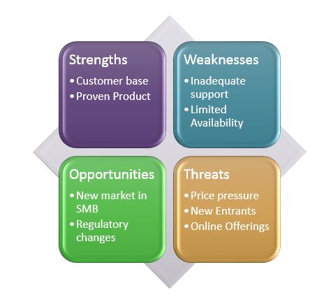 SWOT analysis as SmartArt diagram