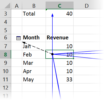 excel Trace Dependents