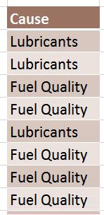 data for pareto chart