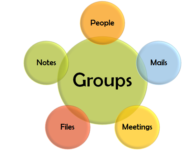Components of Office Groups - Files, Calendar, Delivery Group, OneNote notebook