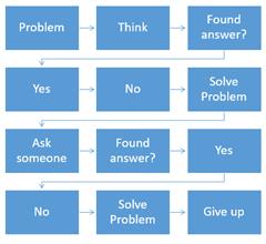 flowcharts using SmartArt
