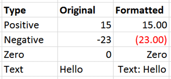 Effect of custom formatting