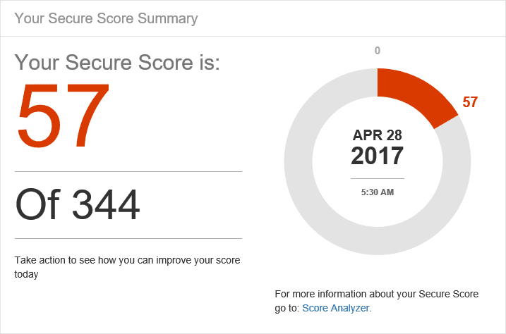 Security Neglect - Secure score