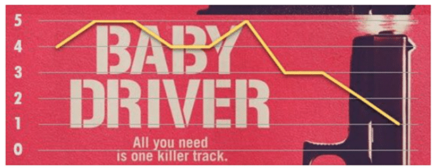 Baby Driver Movie Rating Chart