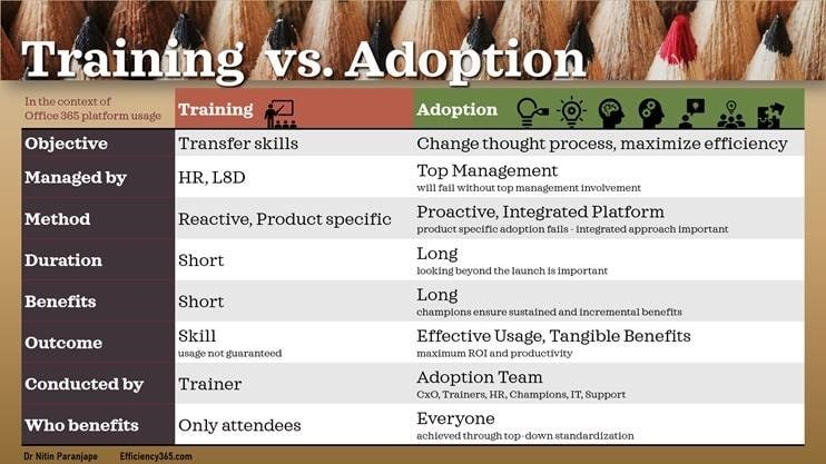 Training vs. Adoption poster - showing key differences in objectives, methodology, impact, longevity and benefits