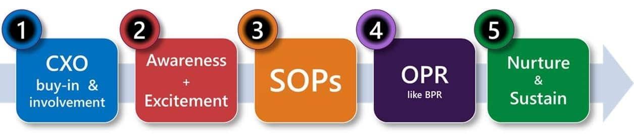 Training vs. Adoption - adoption process - CXO engagement, awareness, standardization, process optimization and sustenance